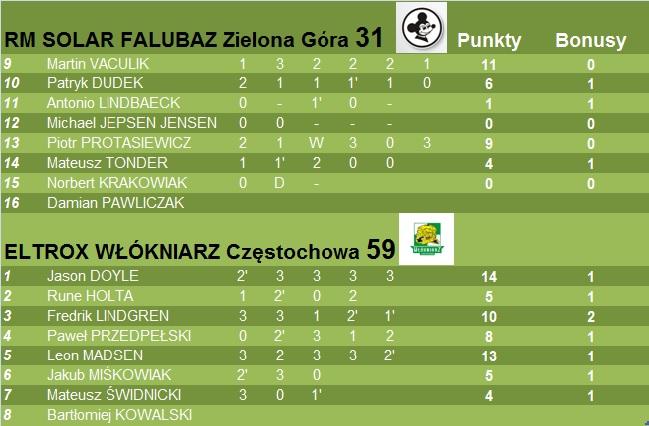 ELTROX Włókniarz Częstochowa nokautuje Falubaz w Zielonej Górze. 3