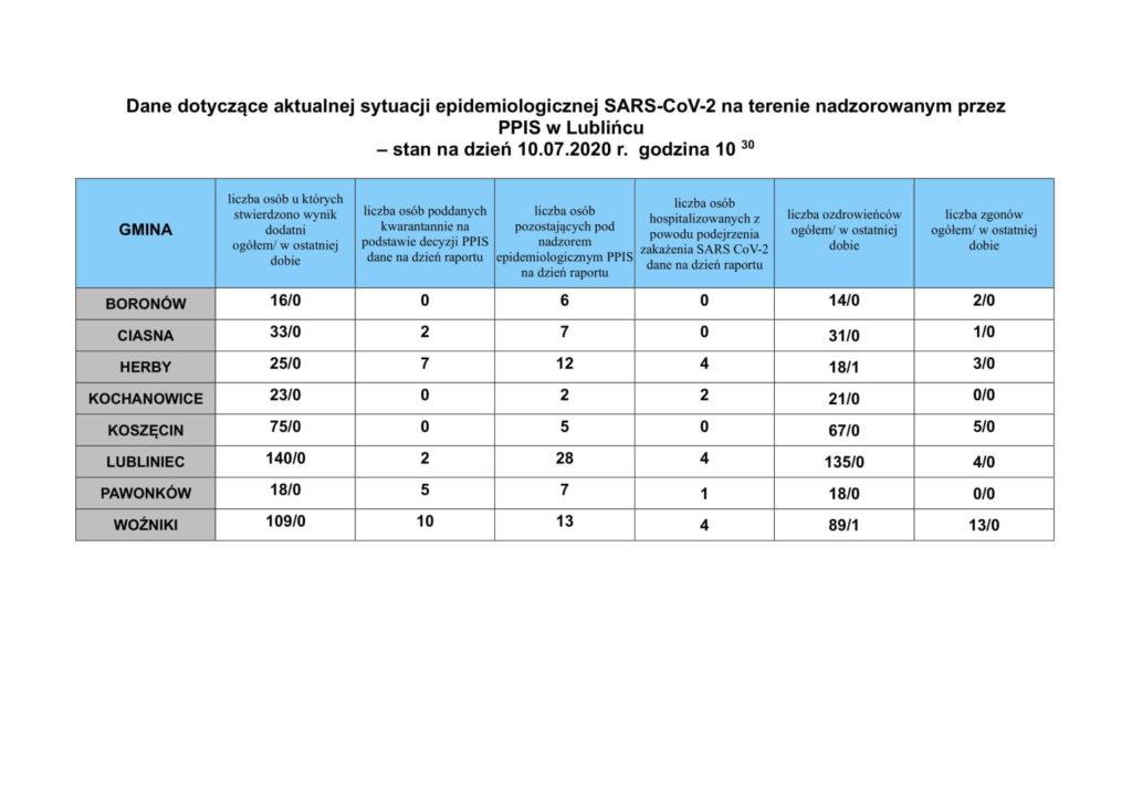Powiat Lubliniec: coronavirus świetny raport 1