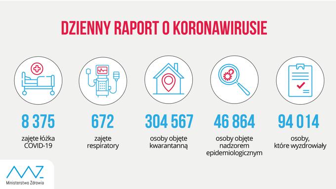 Blisko 7,5 tysiąca nowych przypadków zakażenia koronawirusem.  41 osób zmarło 1