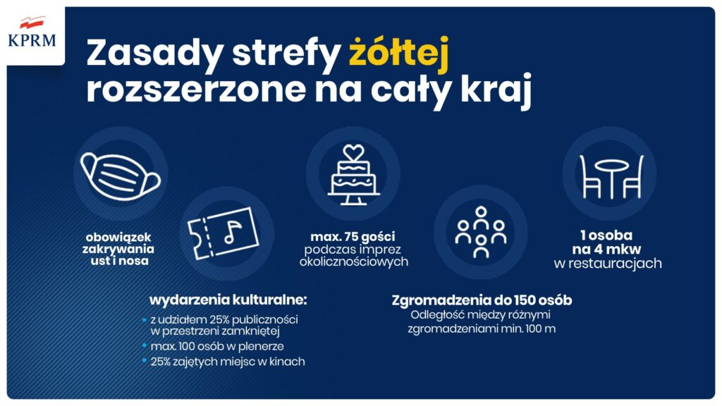 Od soboty cała Polska jest strefą żółtą. W walce z koronowirusem ma pomóc obowiązek noszenia maseczek w całej przestrzeni publicznej 1