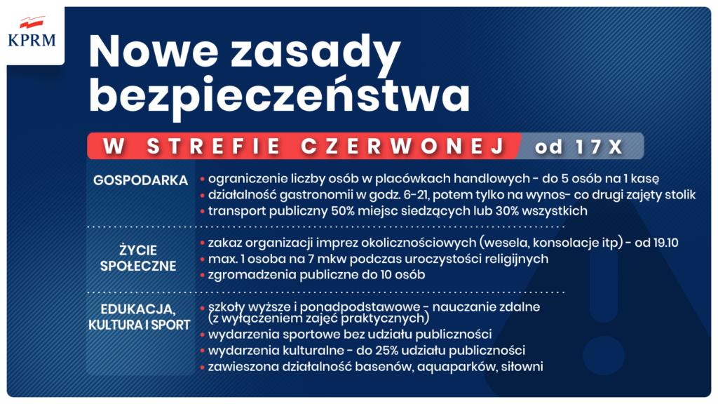 Od soboty Częstochowa i powiaty: częstochowski i kłobucki w czerwonej strefie. Rząd ogłosił mały lockdown 2