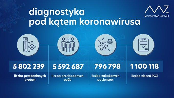 Znowu blisko 24 tysiące zakażonych. Nadal bardzo wysoka liczba zmarłych. Ostatniej doby odnotowano aż 637 zgonów z powodu COVID-19 2