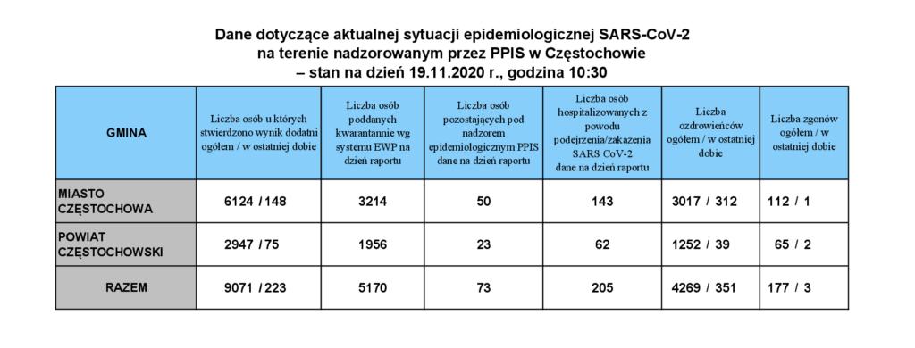 Znowu blisko 24 tysiące zakażonych. Nadal bardzo wysoka liczba zmarłych. Ostatniej doby odnotowano aż 637 zgonów z powodu COVID-19 1