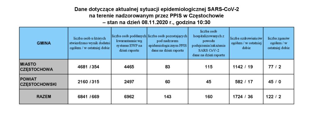 Blisko 25 tysięcy przypadków zakażeń koronawirusem 1