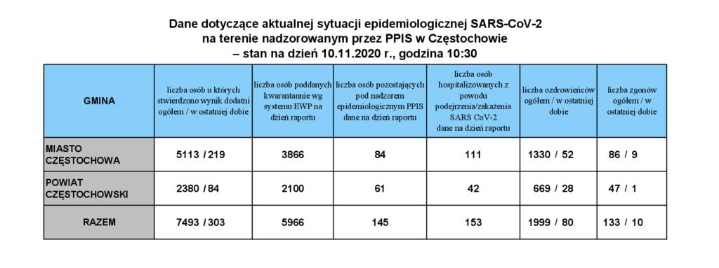 Śląskie znowu w czołówce zakażeń. Wzrost liczby zmarłych z powodu COVID-19 1