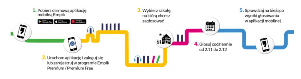 Szkoła Podstawowa nr 7 w Myszkowie im. Jana Brzechwy prosi o głosy 1