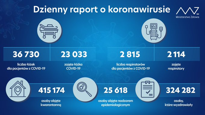 Ponad 19 tysięcy potwierdzonych zakażeń przy niespełna 42 tysiącach wykonanych testów 1