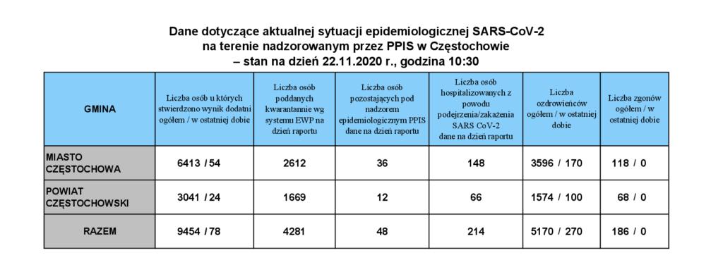 Blisko 18,5 tysiąca nowych zakażeń  COVID-19. Zmarło 330 pacjentów 1