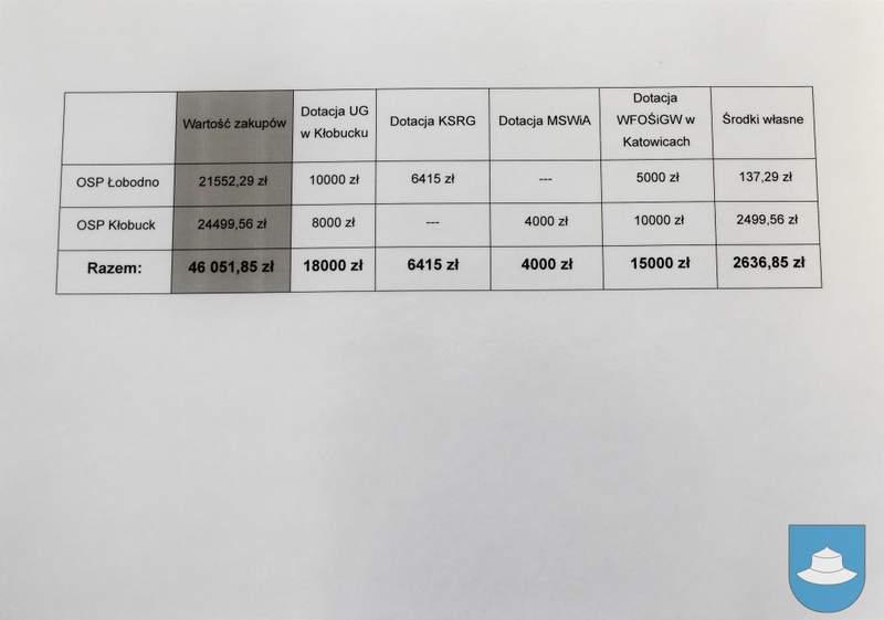 Strażacy z OSP Kłobuck i OSP Łobodno otrzymali nowy sprzęt 11
