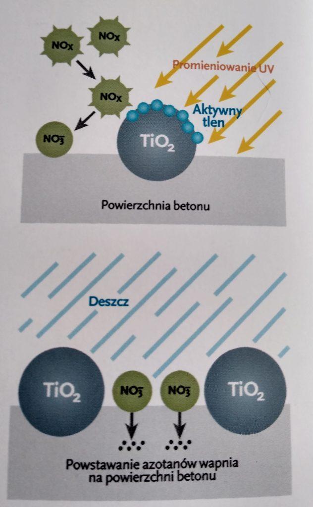 Częstochowskie torowisko tramwajowe pomoże w walce ze smogiem 8