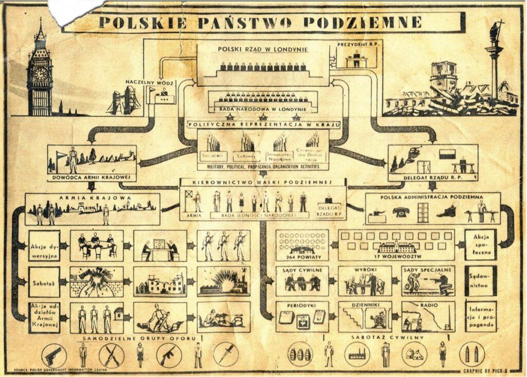 Dziś, 27 września, obchodzimy w Polsce Dzień Państwa Podziemnego. 1